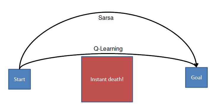 Comparing Q-Learning and Sarsa