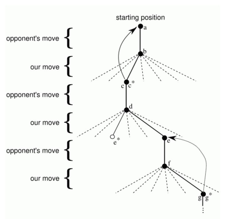 Tic-Tac-Toe Tree