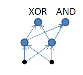 Multitask Learning for XOR + x
