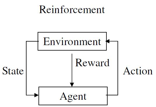 ReinforcementLearning